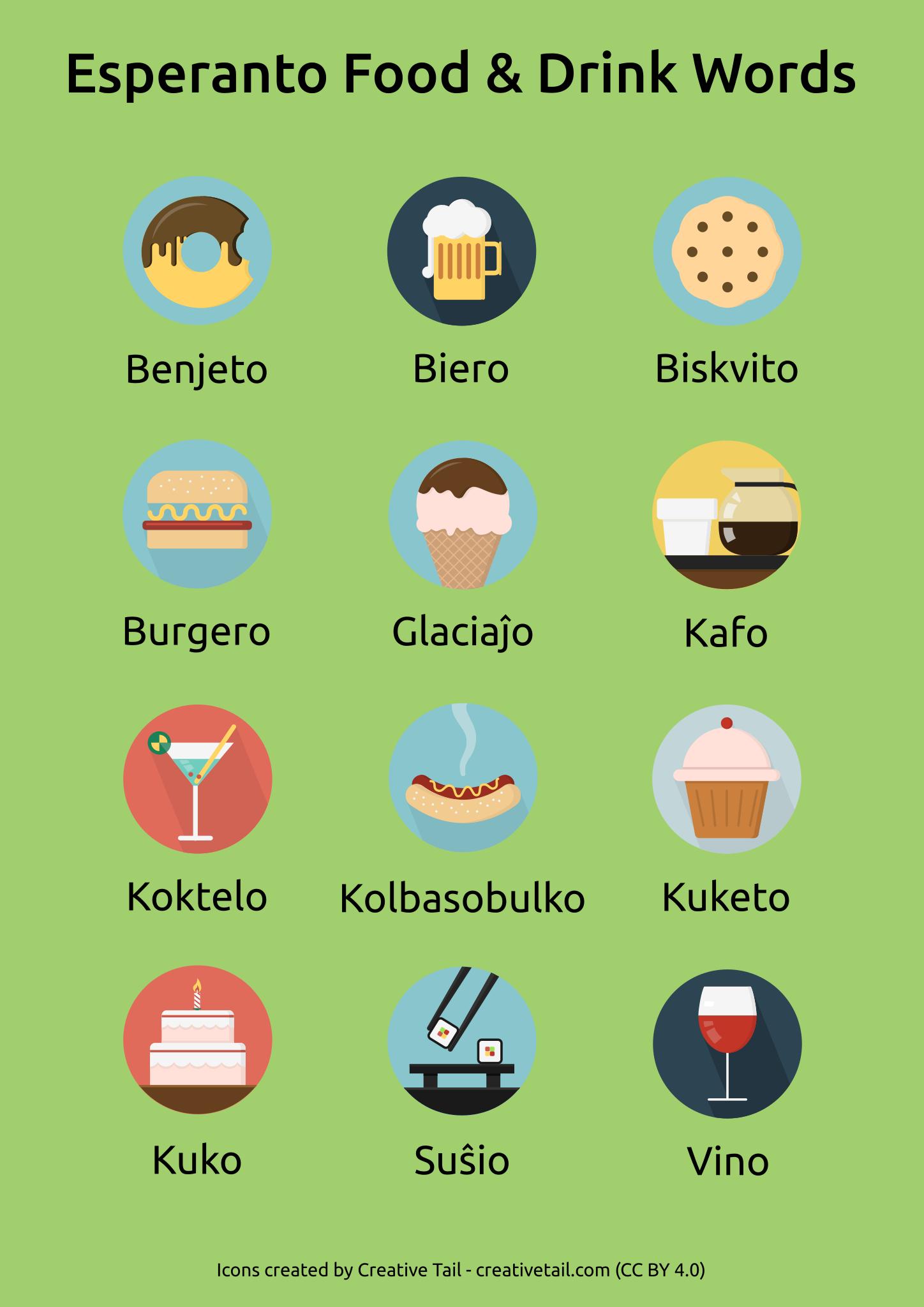 Esperanto Food Drink Words